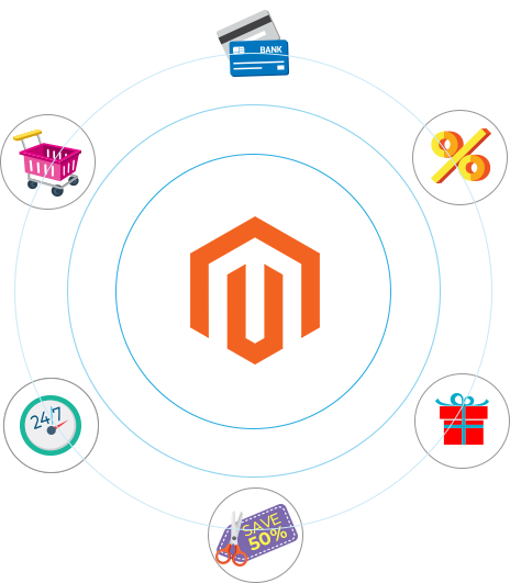 magento, magento website development company, magento ecommerce web development, magento design