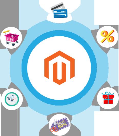 magento, magento website development company, magento ecommerce web development, magento design